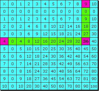 Matematicas (tabla pitagórica)