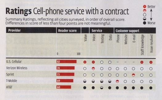 Consumer+Reports+Home+Scale ... worst carrier by far the report is ...