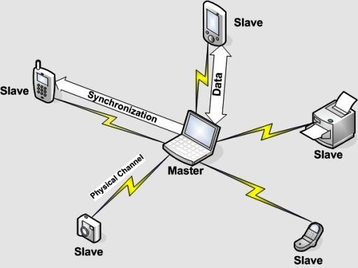 Evitar ataques inalambricos mediante el telefono movil Bluet