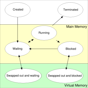 Operating System Concepts Process Management In Operating System