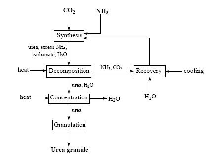 synthesising urea from ammonium cyanate Urea (promo) distilling  who synthesised urea in berlin in 1828 by reacting silver cyanate and ammonium chloride  chemistry in its element comes to you from.