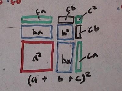 (a + b + c)^2