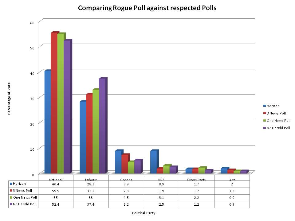 Rogue poll from Horizon compared with reputable polls