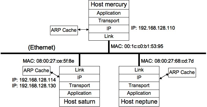 The Scale-Out Blog: Virtual IP Addresses and Their Discontents for ...