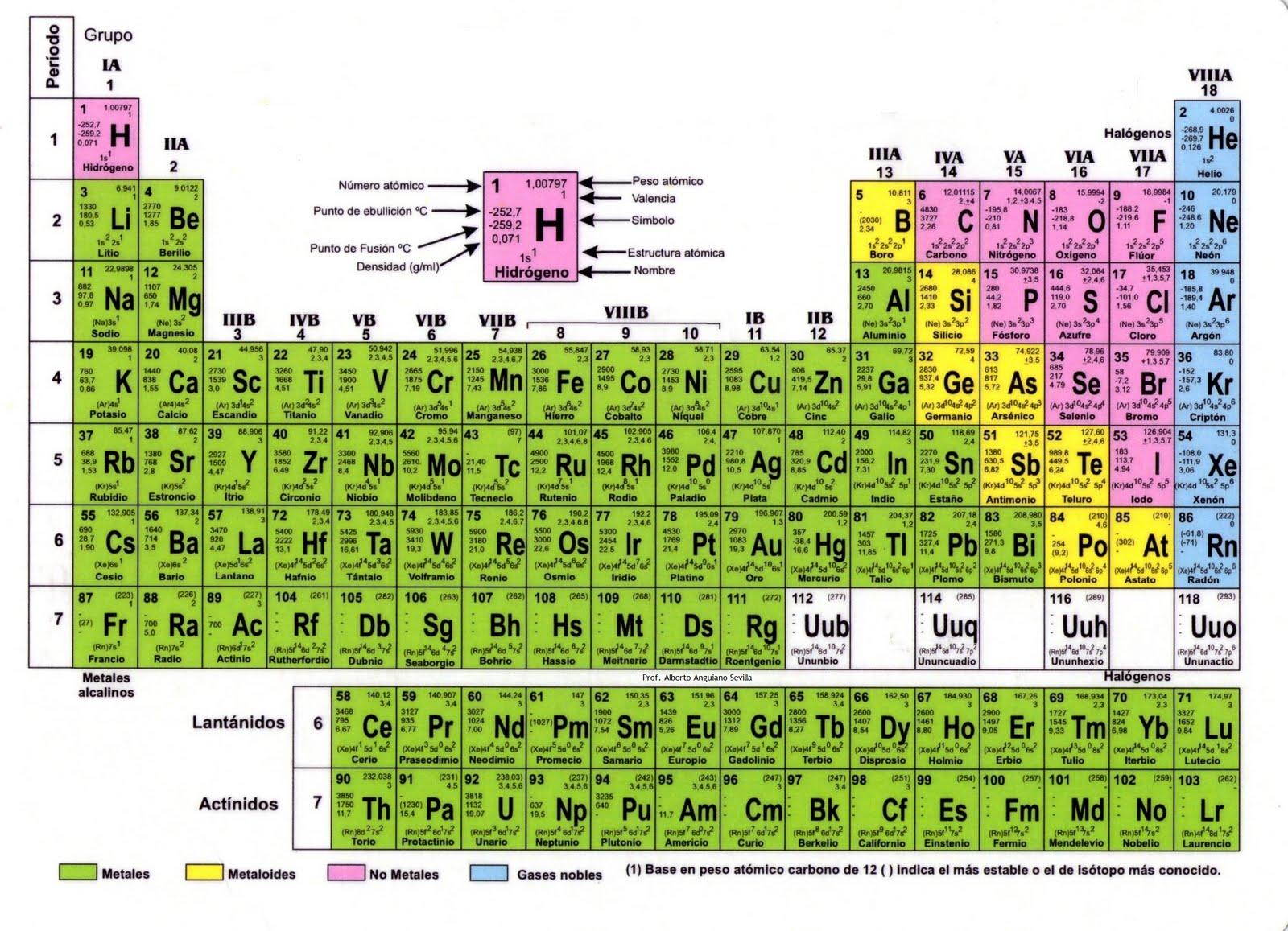 Instituto Columbia College: imagen de tabla periódica