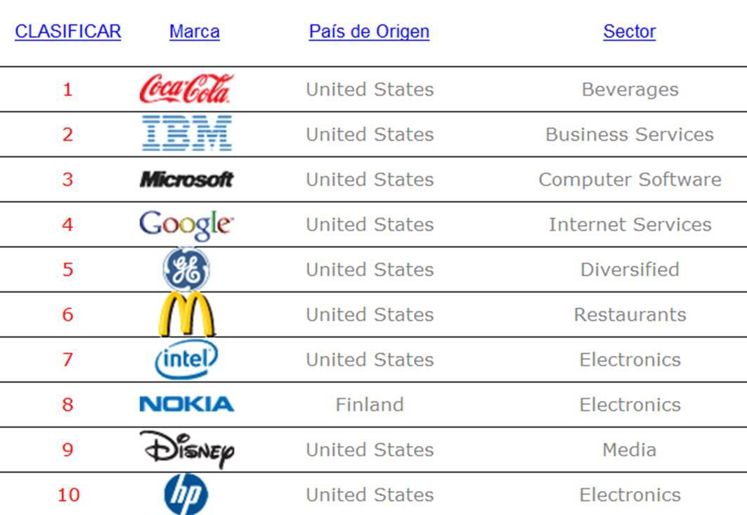 estudio comercio electronico nivel mundial: