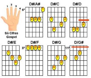 figuras de acordes Ré sustenido com baixo (D#) para violão