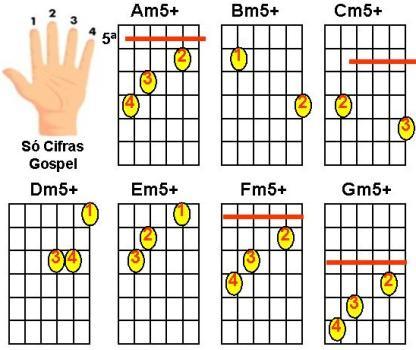 Figuras de acordes menores com quinta aumentada para violão