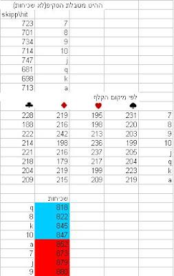 צאנס מספרים חמים סטטסטיקה צאנס 17.12