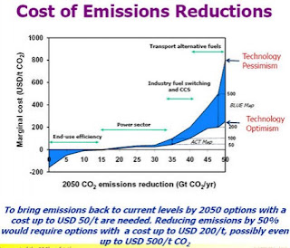 graph from IEA report