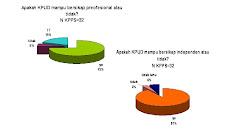 Survei Evaluasi Pilkada Kota Balikpapan