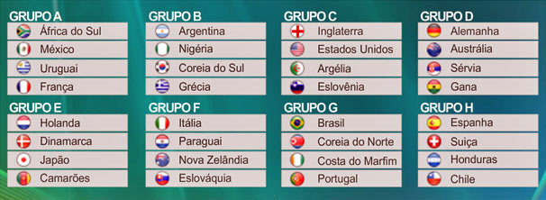 Tabela da Copa do Mundo 2010
