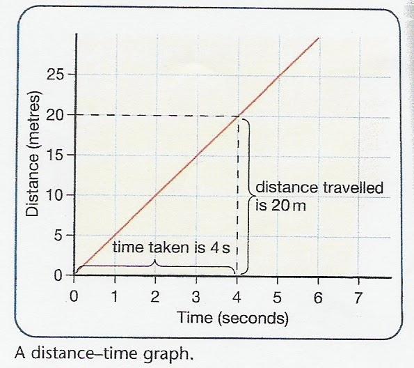 EXPLORING: A distance-time graph