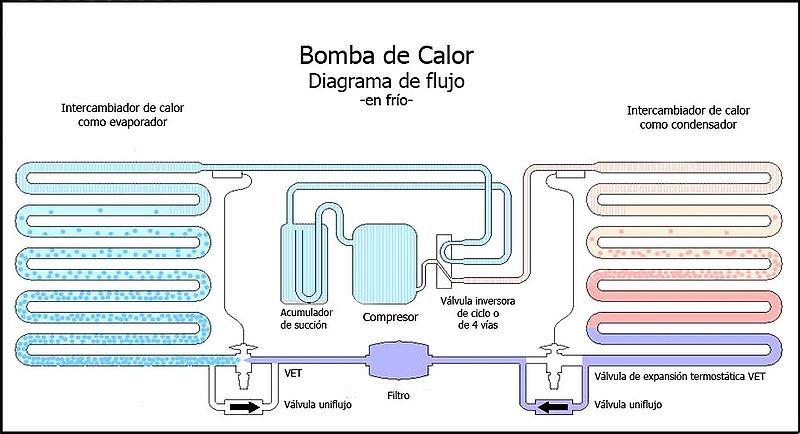 Marzua junio 2010 for Calefaccion por bomba de calor