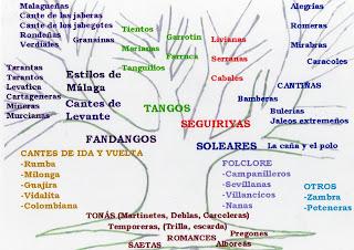 ARBOL GENEALOGICO DEL CANTE FLAMENCO %C3%A1rbol+del+cante