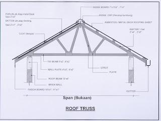 kerangka bumbung