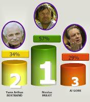 etude sondage personnalités developpement durable france