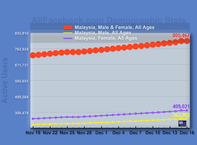 Active Facebook Users in Malaysia by Gender
