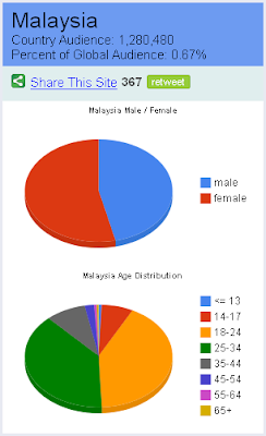 Facebook User Statistics in Malaysia