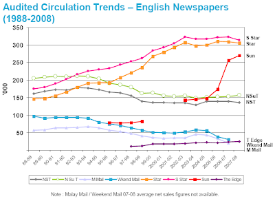 Audited Circulation Trends – English Newspapers (1988-2008)