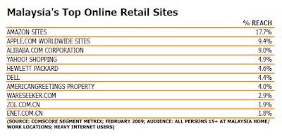 Malaysia's Top Online Retail Sites