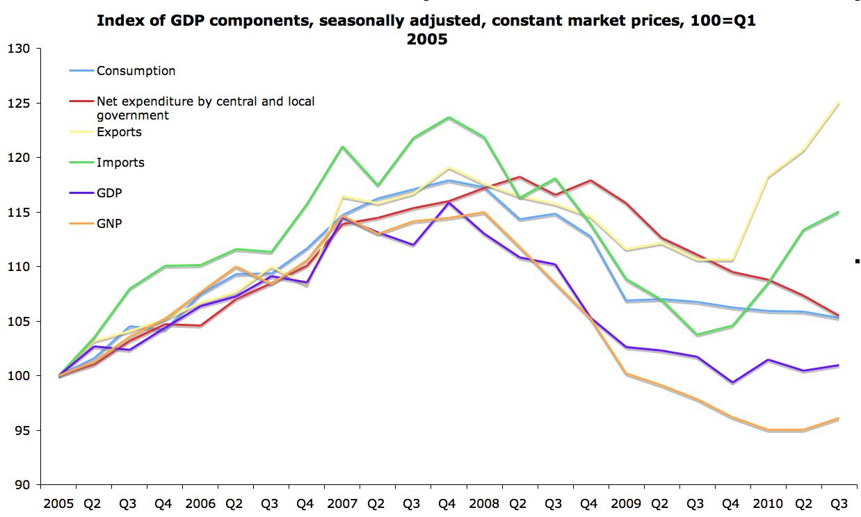 True Economics: December 2010