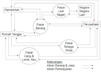 Shintas blog dasar ekonomi gambar circular flow diagram penjelasan ccuart Images