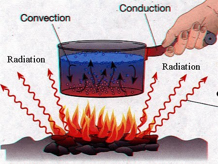 the three methods of heat transfer What are the different heat transfer methods used for cooking learn how convection ovens work and more by visiting the webstaurantstore blog.