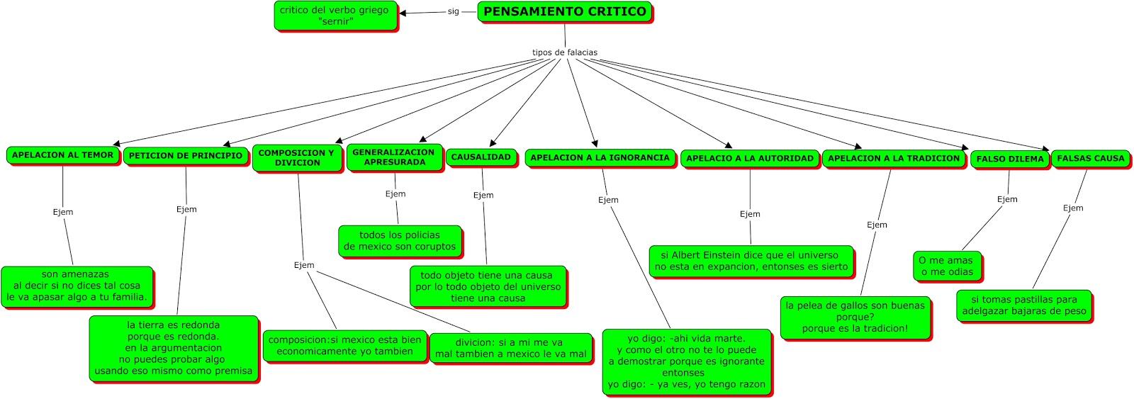 Este es el examen de Saydel, mostrando el mapa conceptual de las ...