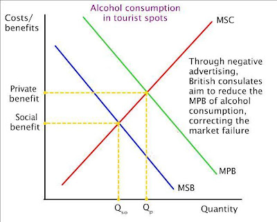 market failure and alcohol As a member of harvard university's alcohol and other drug services executive committee, i  five drinks rapidly in a short period of time or.