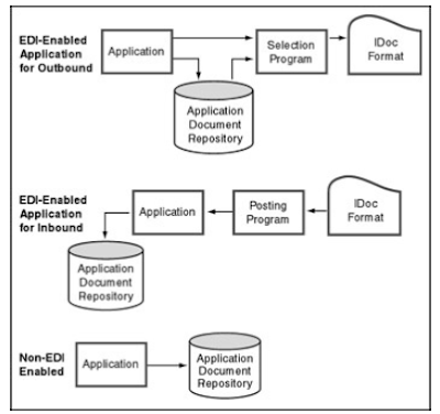 ALL SAP ABAP PROGRAMMING: SAP EDI Standards
