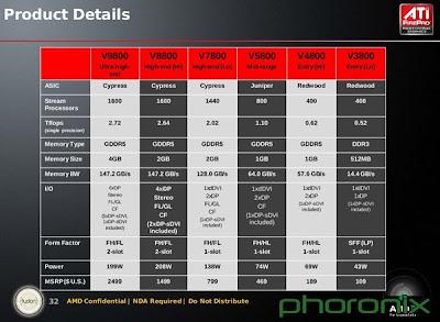 معالج الرسوميات FirePro V9800 سعته4
