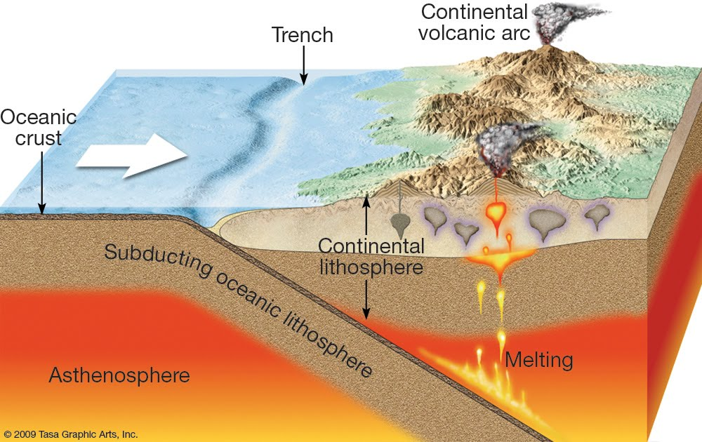 Geography Matter!: How is the Volcano formed?