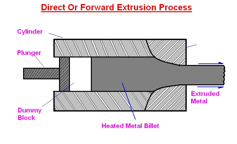 Direct Extrusion Or Forward Extrusion