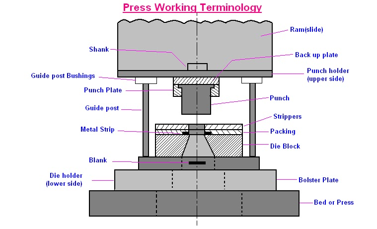 mechanical engineering press working terminology rh engineeringhut blogspot com Form a Design Tool Design Tool and Die