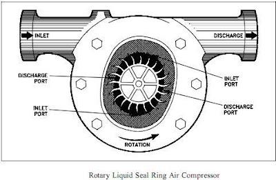 Rotary Liquid Seal Ring Air Compressor