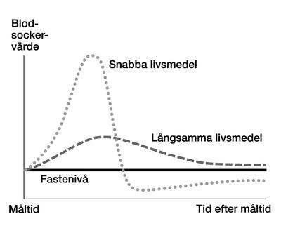 långsamma kolhydrater tabell