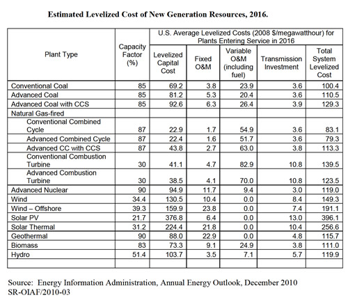 [EIA+-+Estimated+Levelized+Cost+of+New+Generation.jpg]