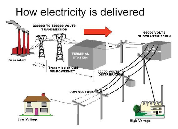 lesson plan  generating electricity from coal » american coal    whiteboard  internet access  how electricity reaches our homes