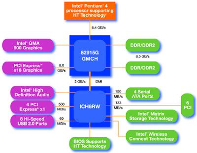 Northbridge Chipset Diagram moreover X79 Express Chipset likewise Intel 925x Express Chipset And Pentium besides Item Details also Pci Express Expansion Slot Questions. on intel chipset diagram