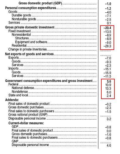 GDP Q2 2009
