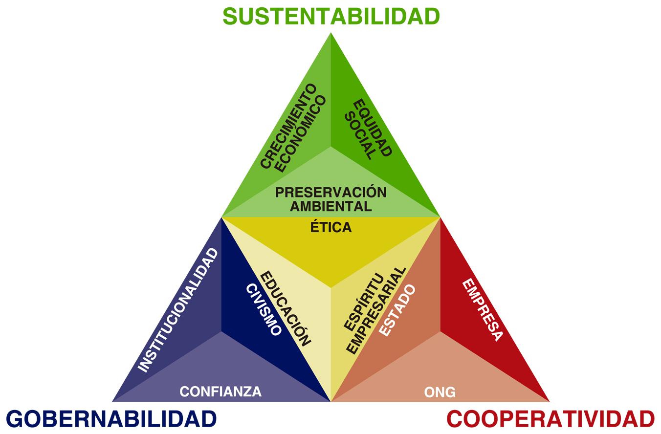 Dekiencorres dise o y sustentabilidad for Diseno sustentable