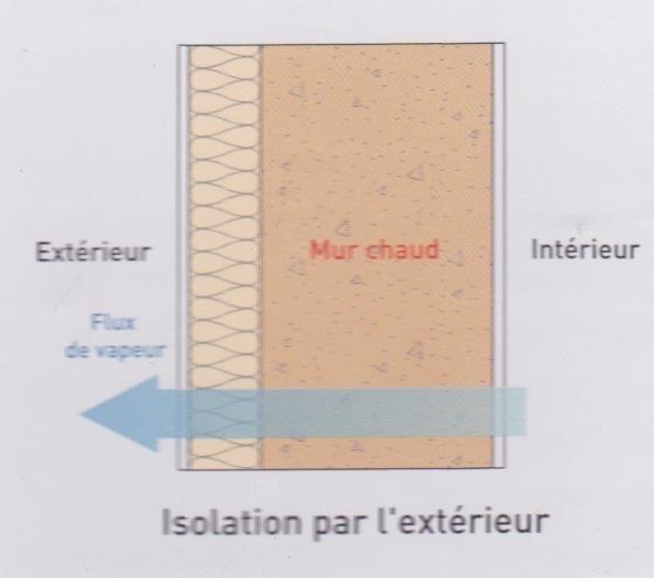 Isolation thermique par l 39 ext rieur autres avantages - Combien coute une isolation par l exterieur ...