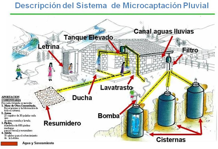 Sistema de captación de agua lluvia del FHIS/Honduras
