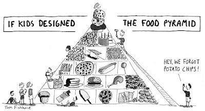 Pirámide de los alimentos (hecha por niños)