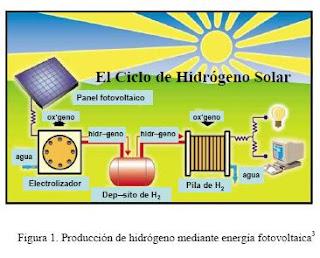 El Blog Del Ing Kike Energia Solar E Hidrogeno
