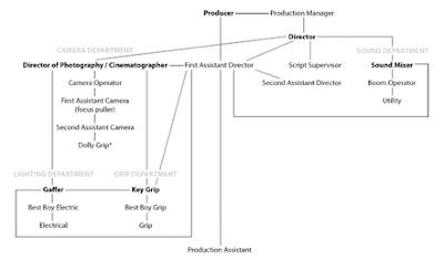 Film School Ta Prod Hierarchy On A Film Set