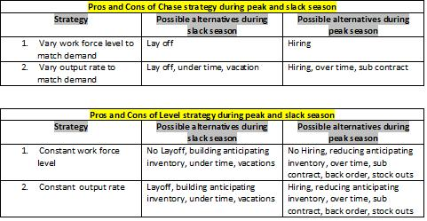 chase strategy aggregate planning example