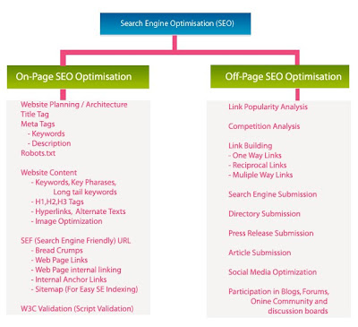 SEO or Seach Engine Optimization