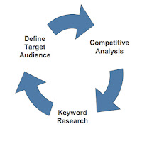 search engine marketing tips